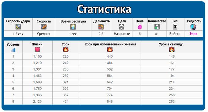 statistika-princa-v-igre